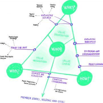 Transitions Hub value proposition 2020 Policy lab [Récupéré]
